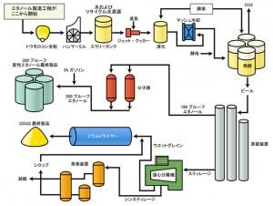 DDGS製造工程