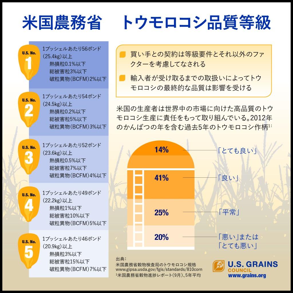 USDA Corn Quality Grade